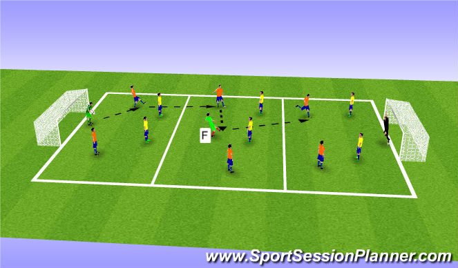 Football/Soccer Session Plan Drill (Colour): Playing out of the back-3 grid