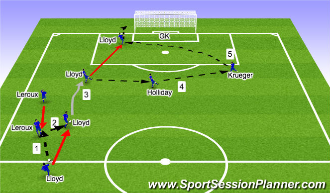 Football/Soccer Session Plan Drill (Colour): 1-2 combo Lloyd and Leroux