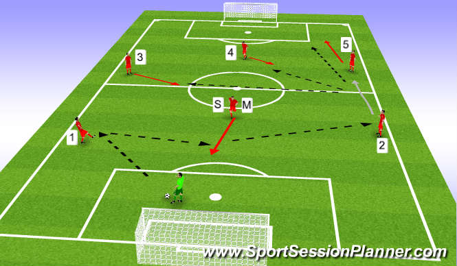 Football/Soccer Session Plan Drill (Colour): Movement/Shape of team in 7 v 7