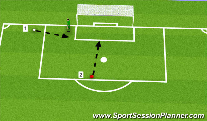 Football/Soccer Session Plan Drill (Colour): Near Post Diving with Central Recovery