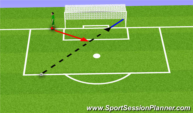 Football/Soccer Session Plan Drill (Colour): Recovery Run for a Near Central Shot
