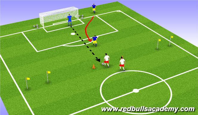 Football/Soccer Session Plan Drill (Colour): Defensive 1v1 to Goals
