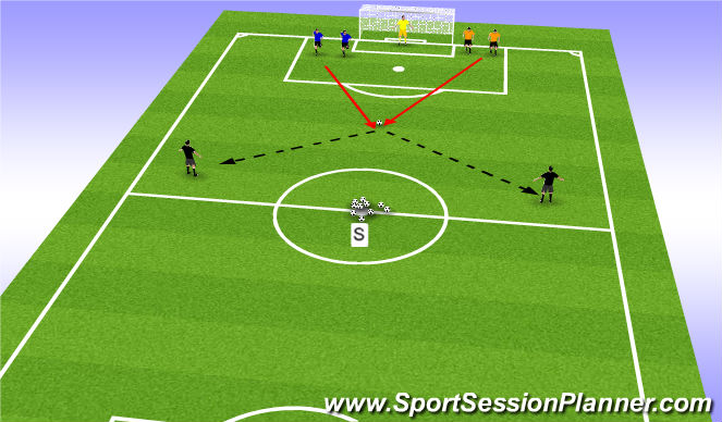 Football/Soccer Session Plan Drill (Colour): Containing in 3v2