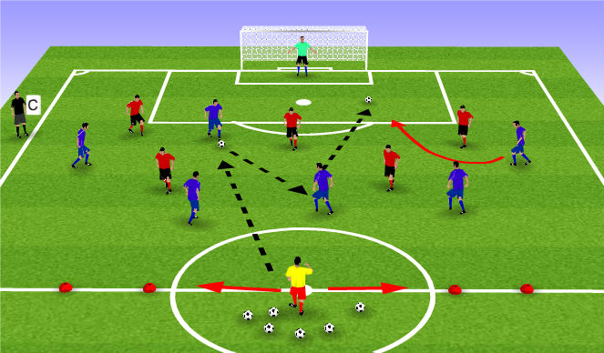 Football/Soccer Session Plan Drill (Colour): Expanded Game 6 v 6 with Target