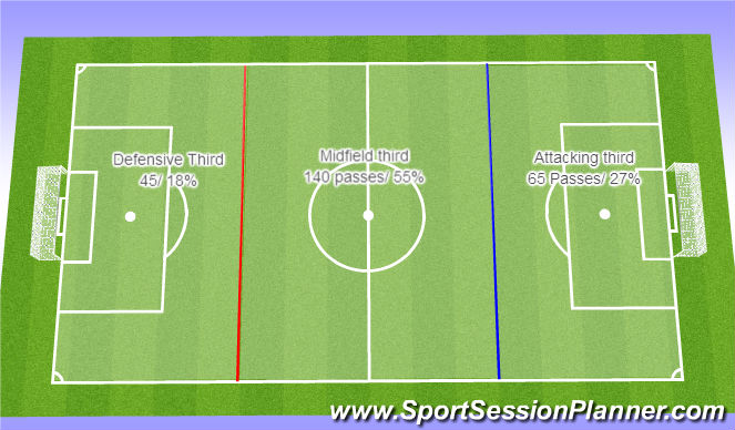 Football/Soccer Session Plan Drill (Colour): First Half passing