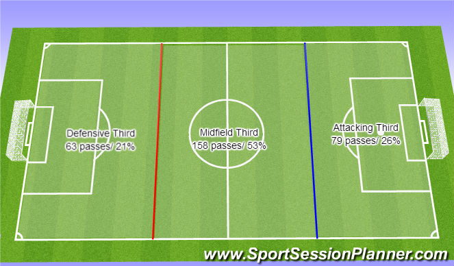 Football/Soccer Session Plan Drill (Colour): Gateshed v Welling