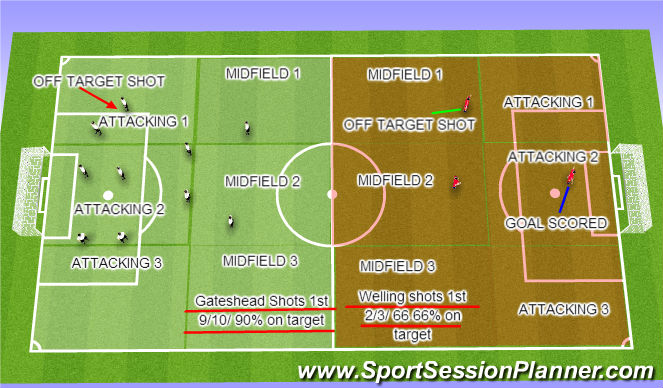 Football/Soccer Session Plan Drill (Colour): Gateshead v Welling shots
