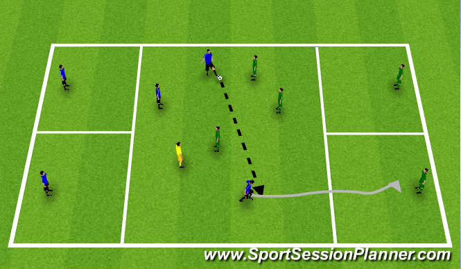 Football/Soccer Session Plan Drill (Colour): 3v3+1 to 1v1