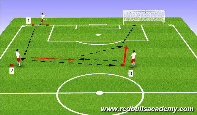 Football/Soccer Session Plan Drill (Colour): Attacking Combinations 2