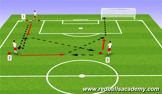 Football/Soccer Session Plan Drill (Colour): Attacking Combinations 3
