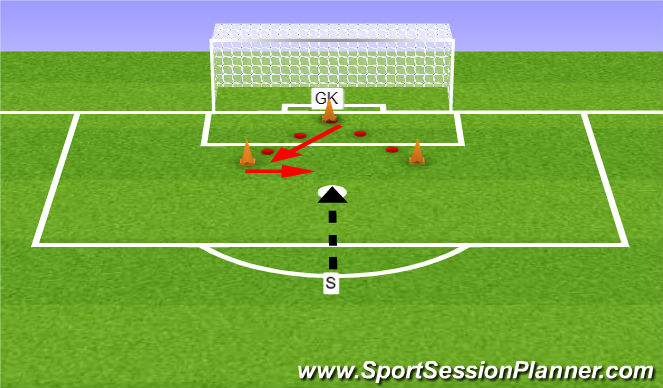 Football/Soccer Session Plan Drill (Colour): Footwork and Diving