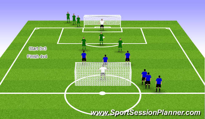 Football/Soccer Session Plan Drill (Colour): 3v3 to 4v4