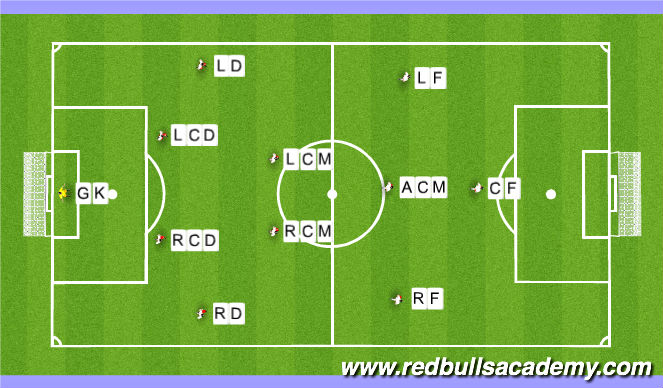 Football/Soccer Session Plan Drill (Colour): Team Line Up: 4-2-3-1