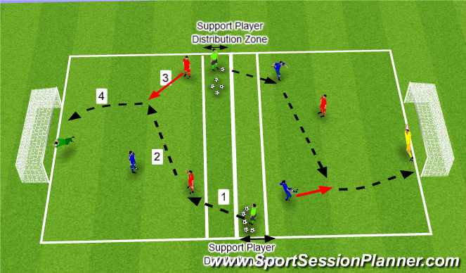 Football/Soccer Session Plan Drill (Colour): Finishing Shooting Skill Practice