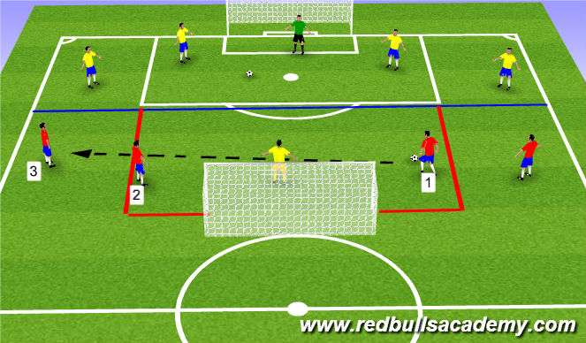 Football/Soccer Session Plan Drill (Colour): Bypass players along back line