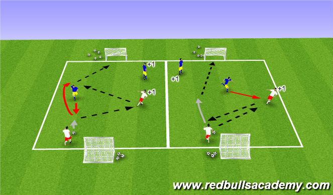 Football/Soccer Session Plan Drill (Colour): 1v1 +1
