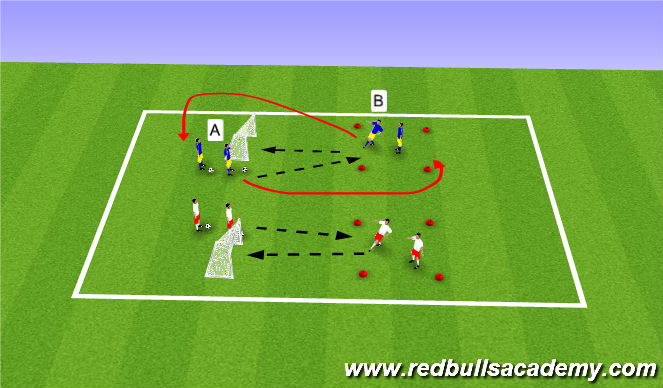 Football/Soccer Session Plan Drill (Colour): Passing to Goal