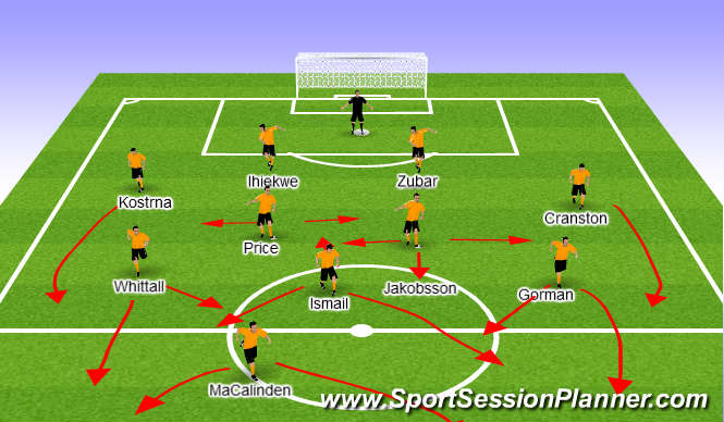 Football/Soccer Session Plan Drill (Colour): Wolves u21 Shape
