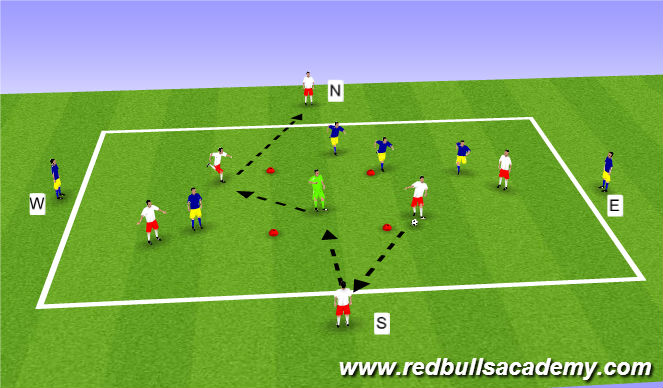 Football/Soccer Session Plan Drill (Colour): II. Main Part : Small-Sided Activity