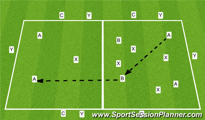 Football/Soccer Session Plan Drill (Colour): POSITION-SPECIFIC POSSESSION TRANSFER GAME