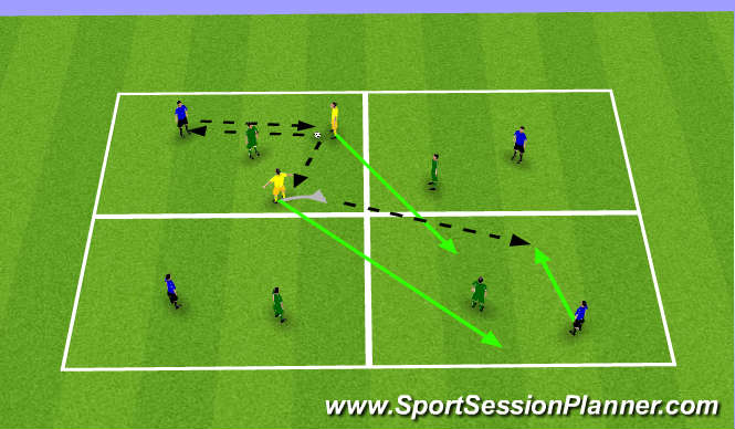 Football/Soccer Session Plan Drill (Colour): 4 Square 1v1+2