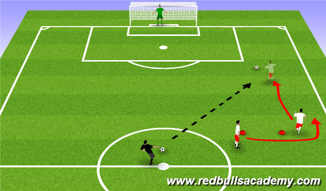 Football/Soccer Session Plan Drill (Colour): 1v1 Break away to goal
