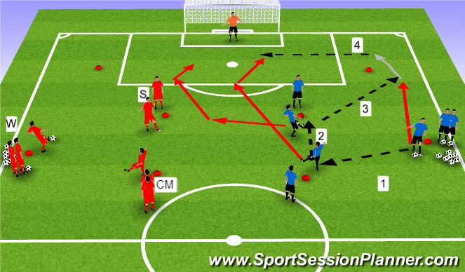 Football/Soccer Session Plan Drill (Colour): Crossing & Finishing With Build Up