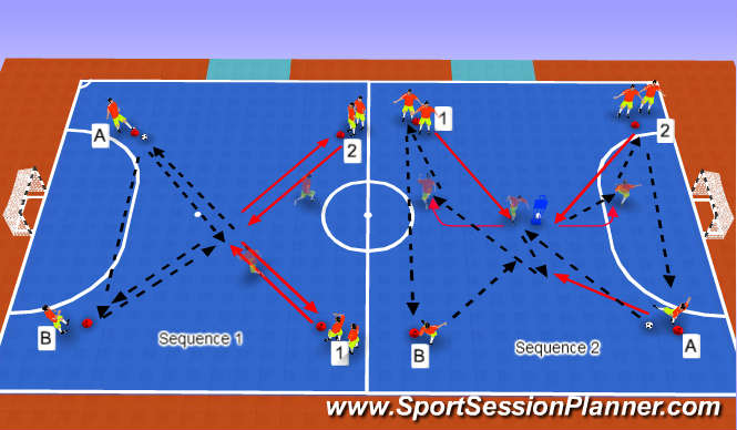 Futsal Session Plan Drill (Colour): Progression