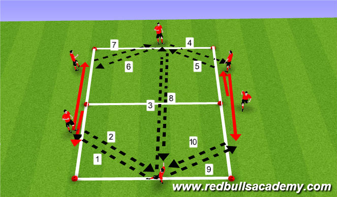 Football/Soccer Session Plan Drill (Colour): Speed of Play - Competition - Progression 2