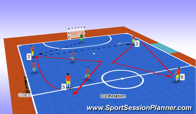 Futsal Session Plan Drill (Colour): 2-2 Rotation