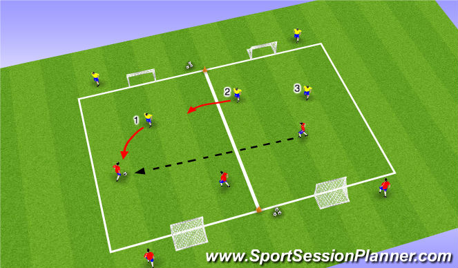Football/Soccer Session Plan Drill (Colour): Part III: Defending as a Unit 3v3