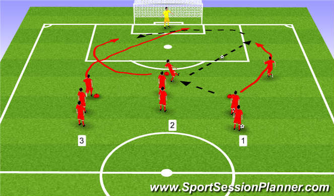 Football/Soccer Session Plan Drill (Colour): how to attack the goal