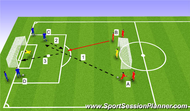 Football/Soccer Session Plan Drill (Colour): Longball/Layoff/Finish