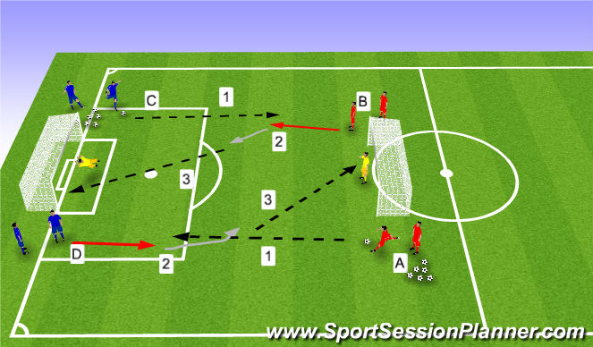 Football/Soccer Session Plan Drill (Colour): Two touch finishing