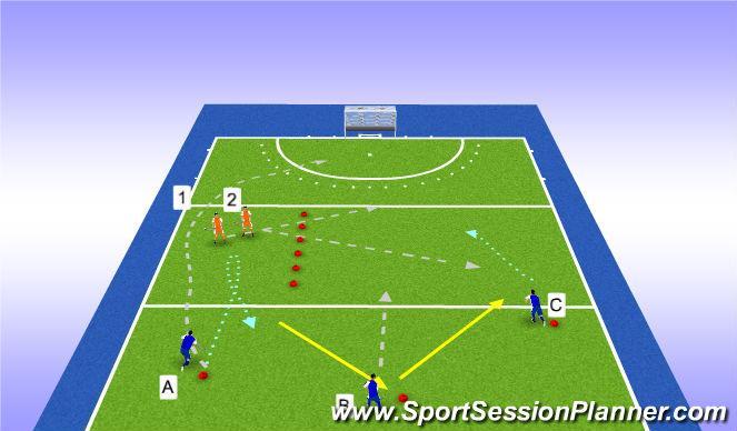 Hockey Session Plan Drill (Colour): 3vs2 overload / closed turn + side change