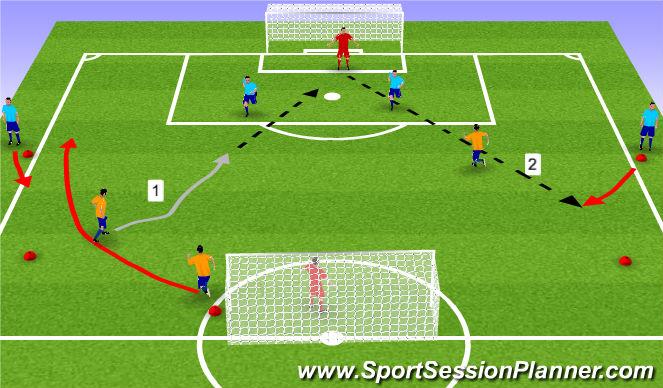 Football/Soccer Session Plan Drill (Colour): 3v2->4v3
