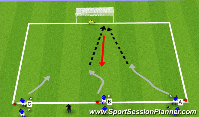 Football/Soccer Session Plan Drill (Colour): finishing 1 v 0, 1 v 1, 2 v 1