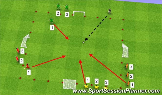 Football/Soccer Session Plan Drill (Colour): 1v1 SSG