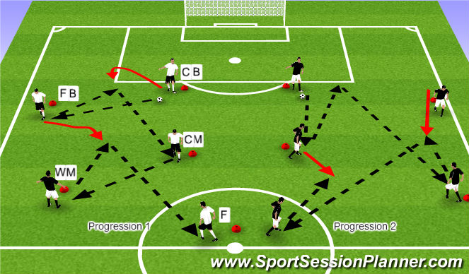 Football/Soccer Session Plan Drill (Colour): Support Underneath
