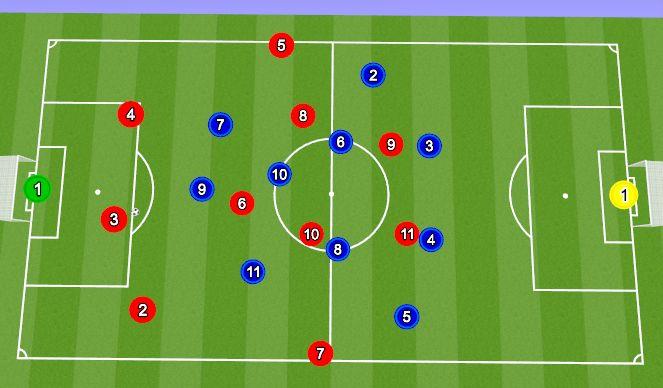 Football/Soccer Session Plan Drill (Colour): 4-3-3 førstepres vs 3 CB