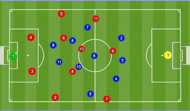 Football/Soccer Session Plan Drill (Colour): 3-5-2 førstepres vs 2 CB