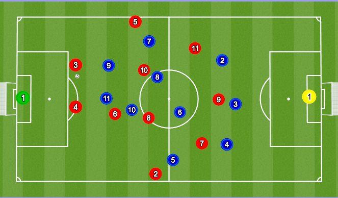 Football/Soccer Session Plan Drill (Colour): 3-5-2 førstepres vs 3er opbygning