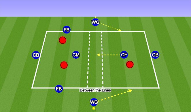 Football/Soccer Session Plan Drill (Colour): Up-Back-Through rondo