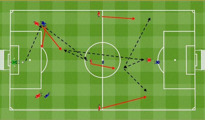 Football/Soccer Session Plan Drill (Colour): 1st phase playing from the back 7v4. Pierwsza faza, wyprowadzenie piłki z obrony 7v4.