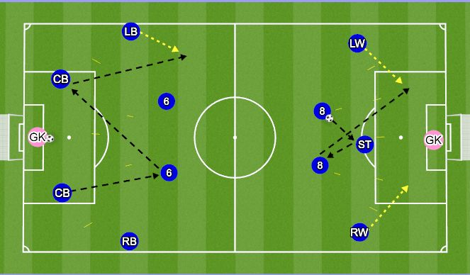 Football/Soccer Session Plan Drill (Colour): Up-Back-Through Passing patterns