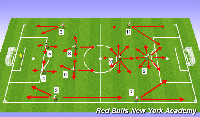 Football/Soccer Session Plan Drill (Colour): Triangle in Midfield - Playing with a #10