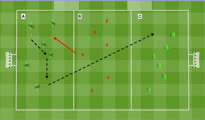 Futsal Session Plan Drill (Colour): Three team pressure game