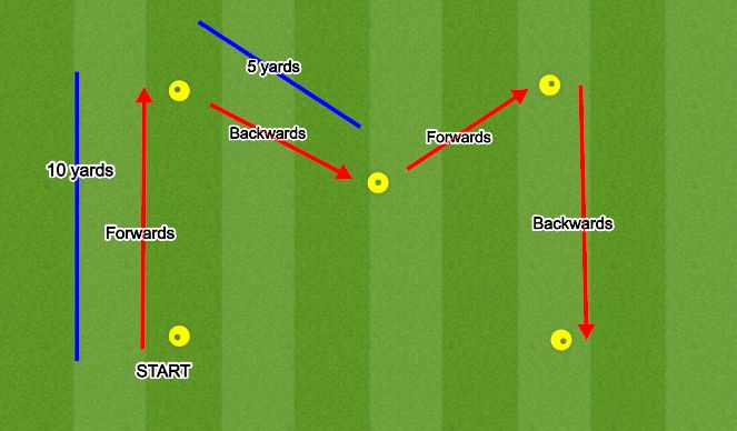 Football/Soccer Session Plan Drill (Colour): Agility: M-Drill