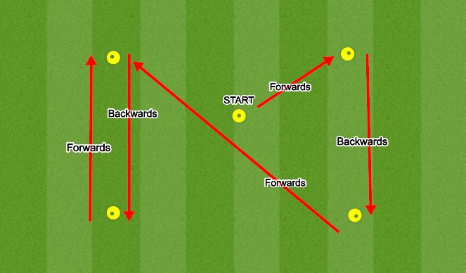 Football/Soccer Session Plan Drill (Colour): Agility: X-Drill