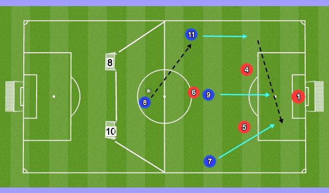 Football/Soccer Session Plan Drill (Colour): 4v3 onto goal